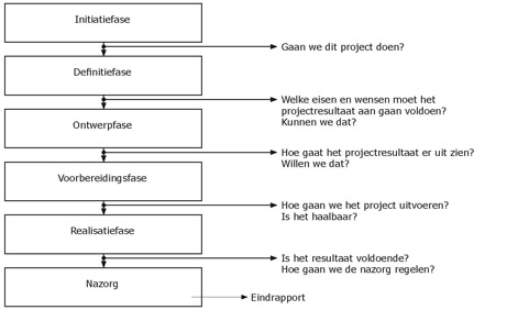 3. Projectrapportage – Projectmanagement training.nl